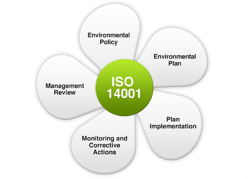 Guide To Know About The ISO 14001 Environmental Management Systems